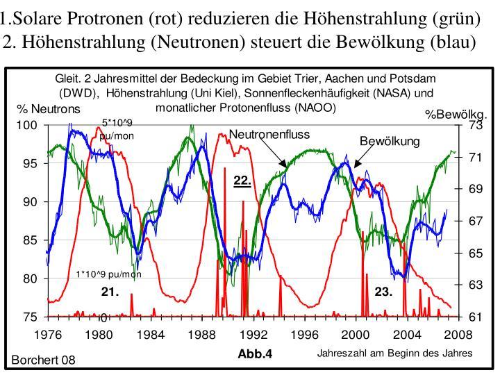1.Solare Protronen (rot) reduzieren die Höhenstrahlung (grün)