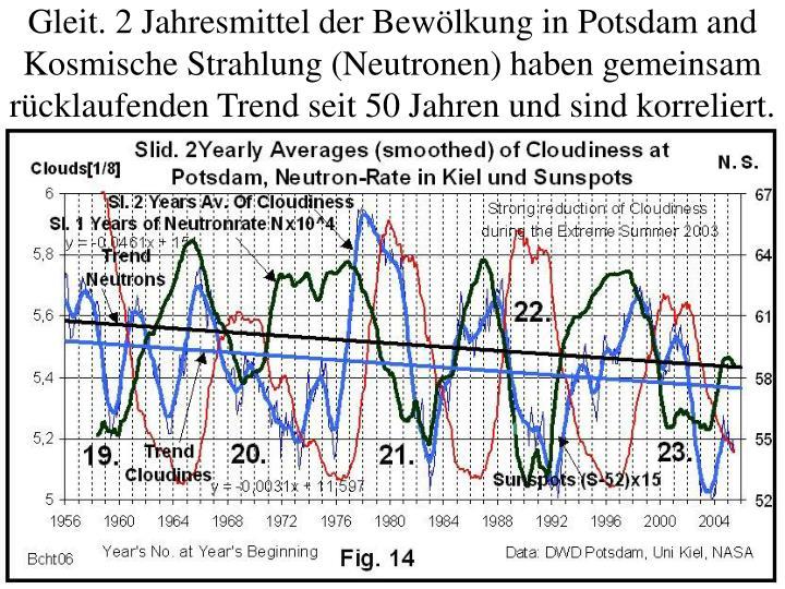 Gleit. 2 Jahresmittel der Bewölkung in Potsdam and Kosmische Strahlung (Neutronen) haben gemeinsam rücklaufenden Trend seit 50 Jahren und sind korreliert.