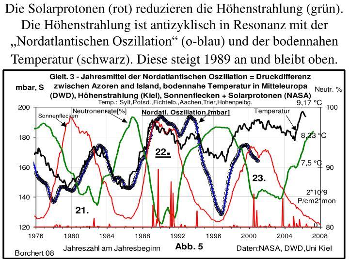 """Die Solarprotonen (rot) reduzieren die Höhenstrahlung (grün). Die Höhenstrahlung ist antizyklisch in Resonanz mit der """"Nordatlantischen Oszillation"""" (o-blau) und der bodennahen Temperatur (schwarz). Diese steigt 1989 an und bleibt oben."""