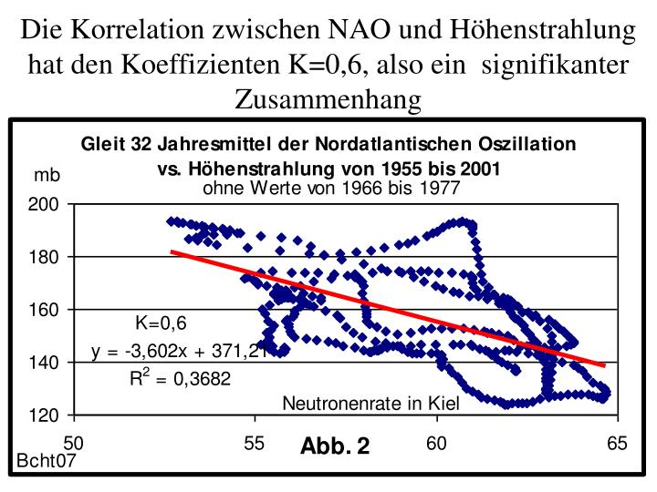 Die Korrelation zwischen NAO und Höhenstrahlung hat den Koeffizienten K=0,6, also ein  signifikanter Zusammenhang