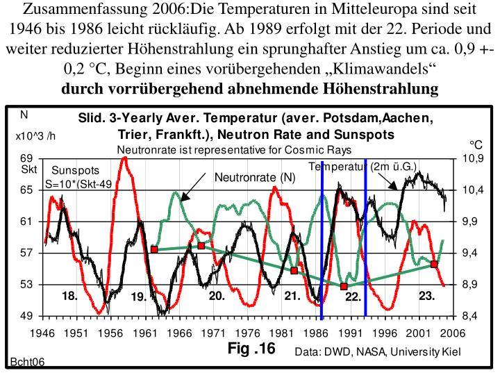"""Zusammenfassung 2006:Die Temperaturen in Mitteleuropa sind seit 1946 bis 1986 leicht rückläufig. Ab 1989 erfolgt mit der 22. Periode und weiter reduzierter Höhenstrahlung ein sprunghafter Anstieg um ca. 0,9 +-0,2 °C, Beginn eines vorübergehenden """"Klimawandels"""""""