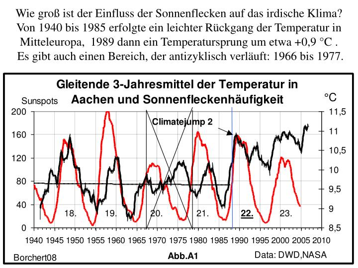 Wie groß ist der Einfluss der Sonnenflecken auf das irdische Klima?