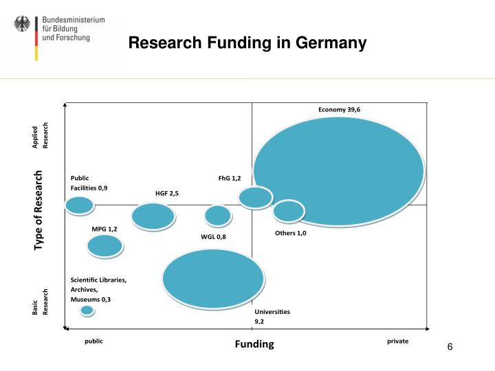 Research Funding in Germany