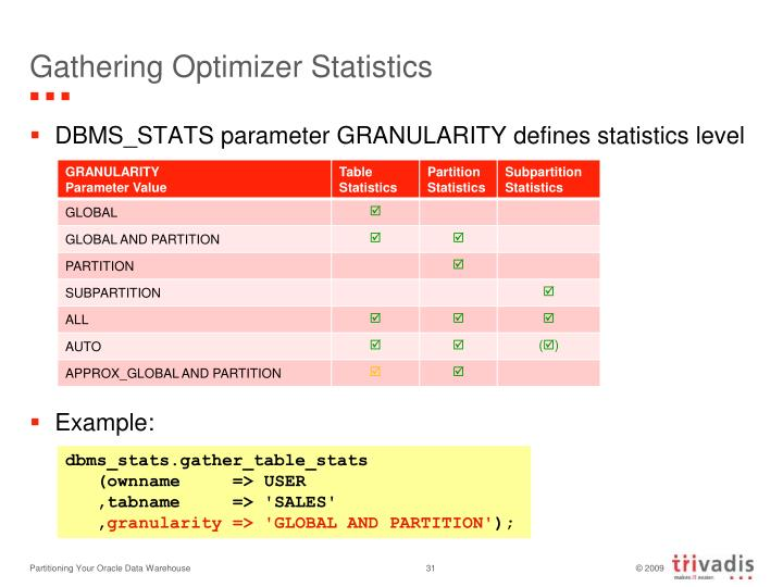 Gathering Optimizer Statistics