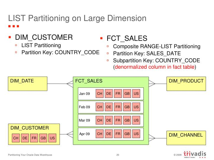 LIST Partitioning on Large Dimension