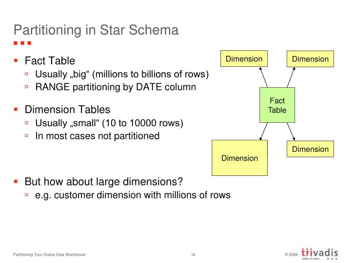Partitioning in Star Schema