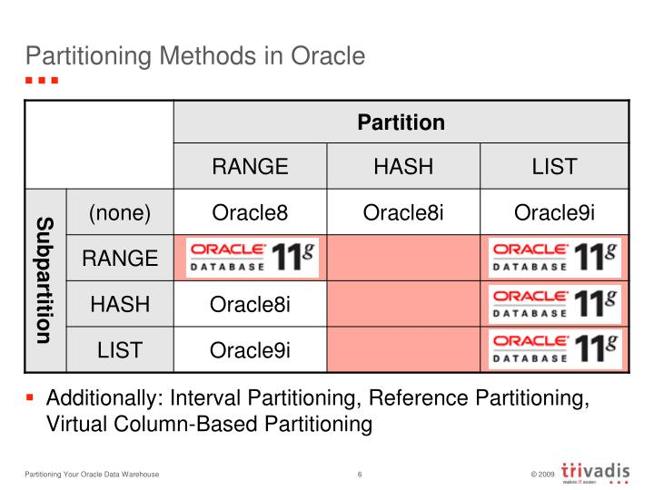 Partitioning Methods in Oracle