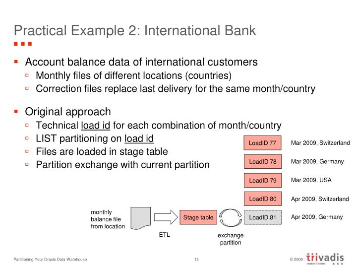 Practical Example 2: International Bank