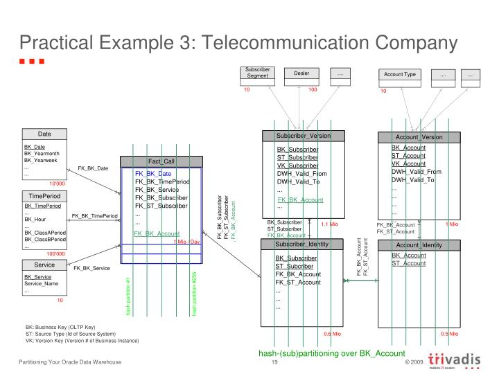 Practical Example 3: Telecommunication Company