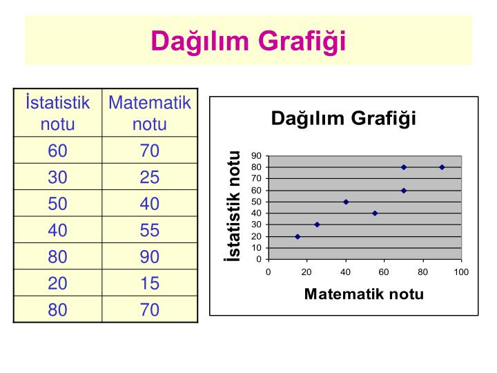 Dağılım Grafiği