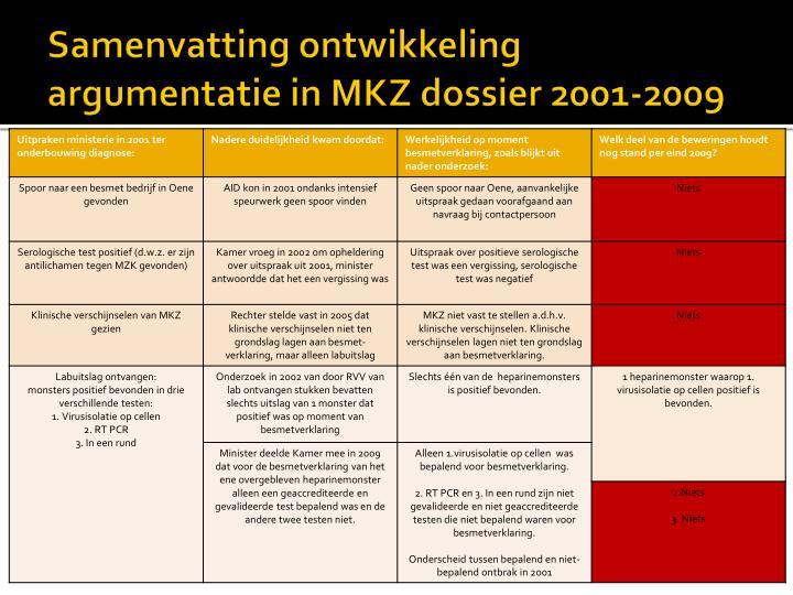 Samenvatting ontwikkeling argumentatie in mkz dossier 2001 2009