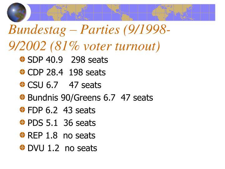 Bundestag – Parties (9/1998-9/2002 (81% voter turnout)