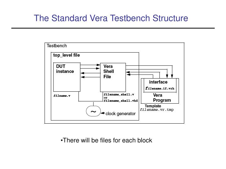 The Standard Vera Testbench Structure