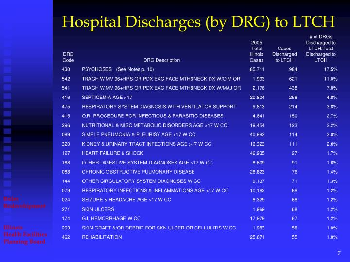 Hospital Discharges (by DRG) to LTCH