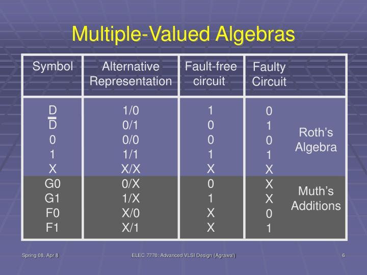 Multiple-Valued Algebras