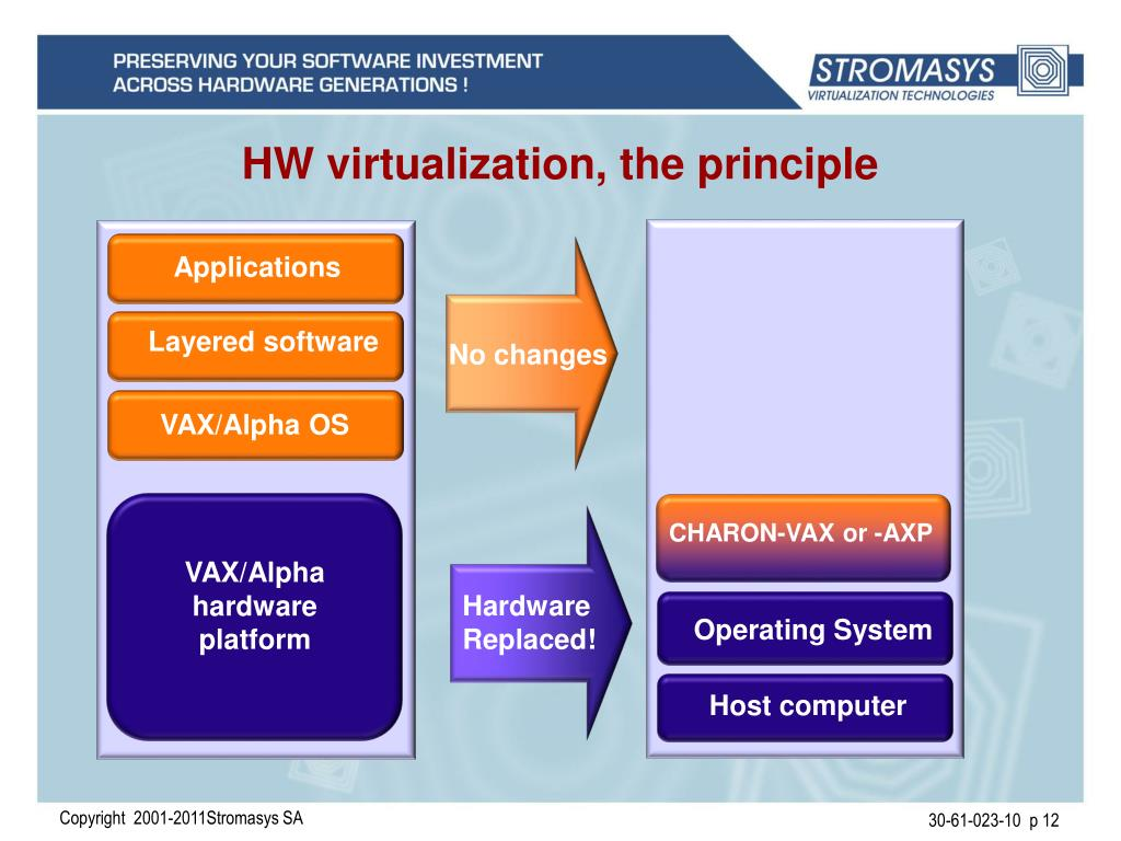 PPT - Virtualization at Work PowerPoint Presentation - ID:3418793
