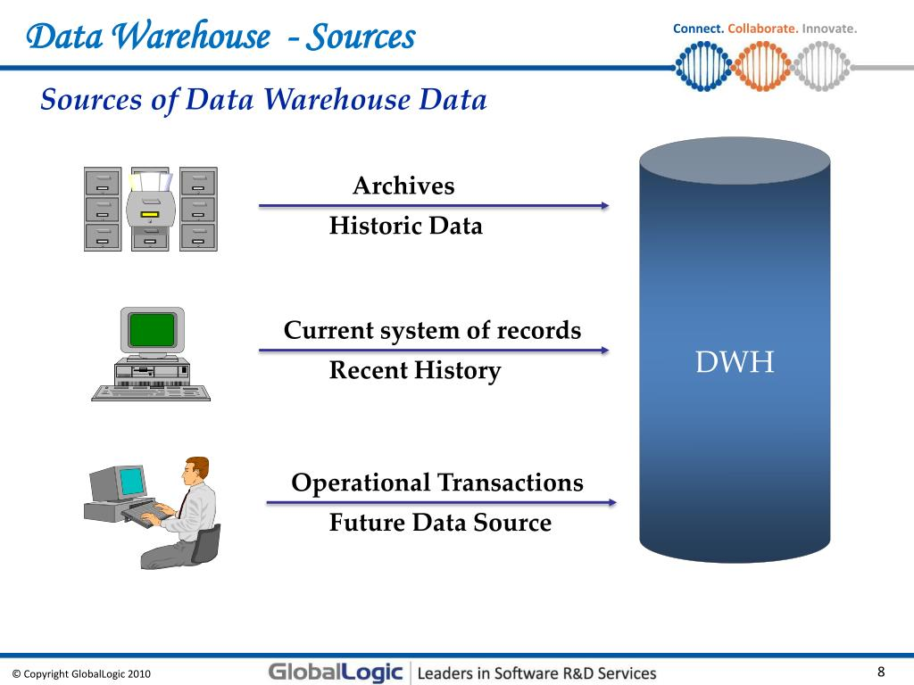 PPT - Data Warehouse & Business Intelligence Concepts