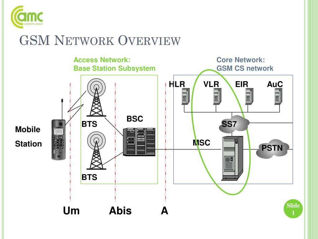 PPT - GSM Network Overview PowerPoint Presentation - ID:3419029