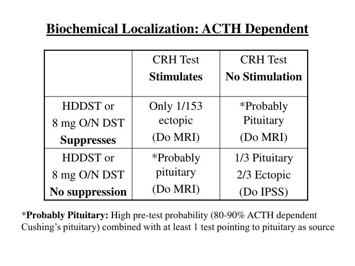 Biochemical Localization: ACTH Dependent