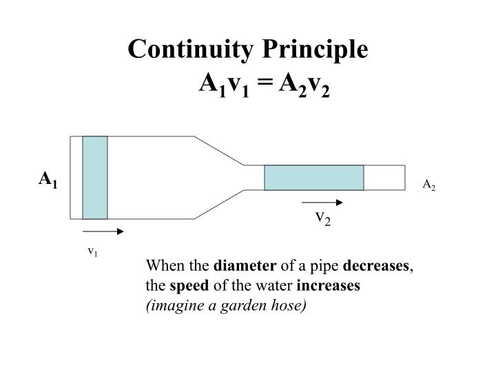 Continuity principle a 1 v 1 a 2 v 2