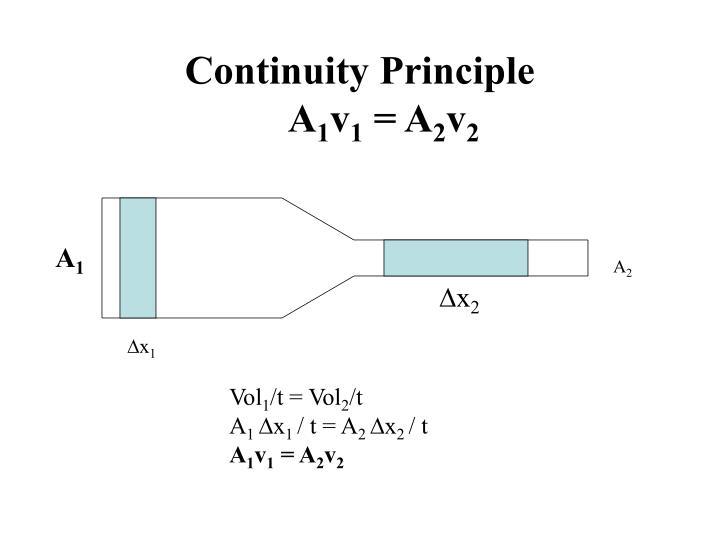 Continuity Principle