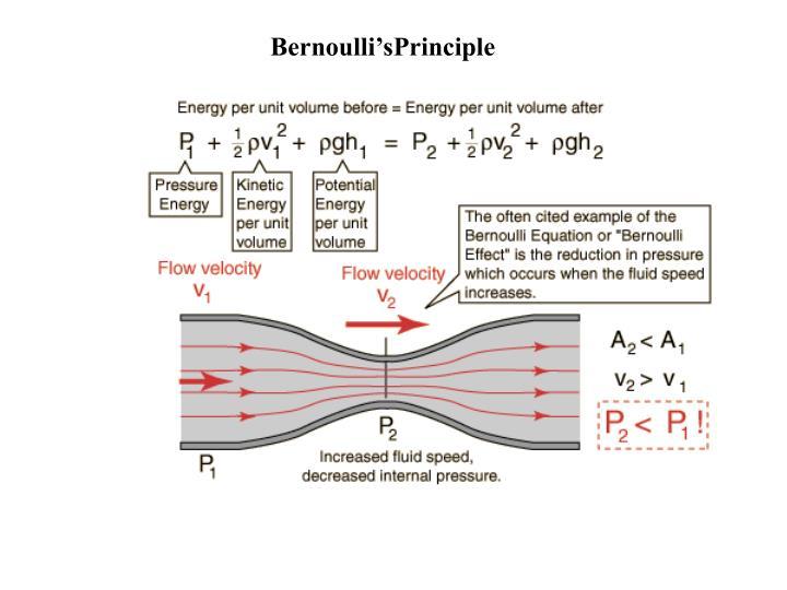 Bernoulli'sPrinciple
