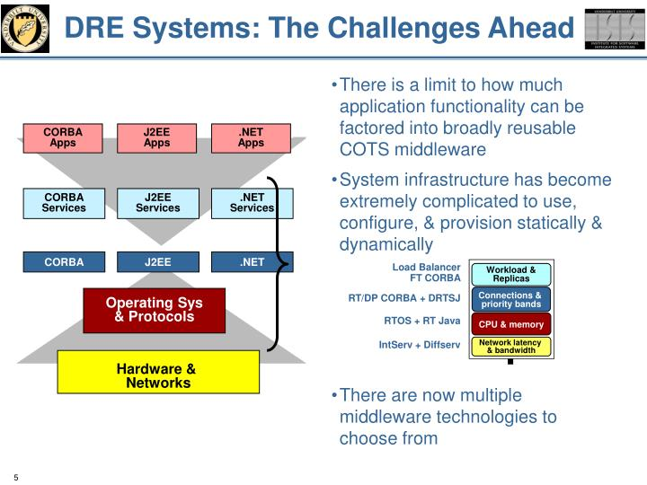 DRE Systems: The Challenges Ahead