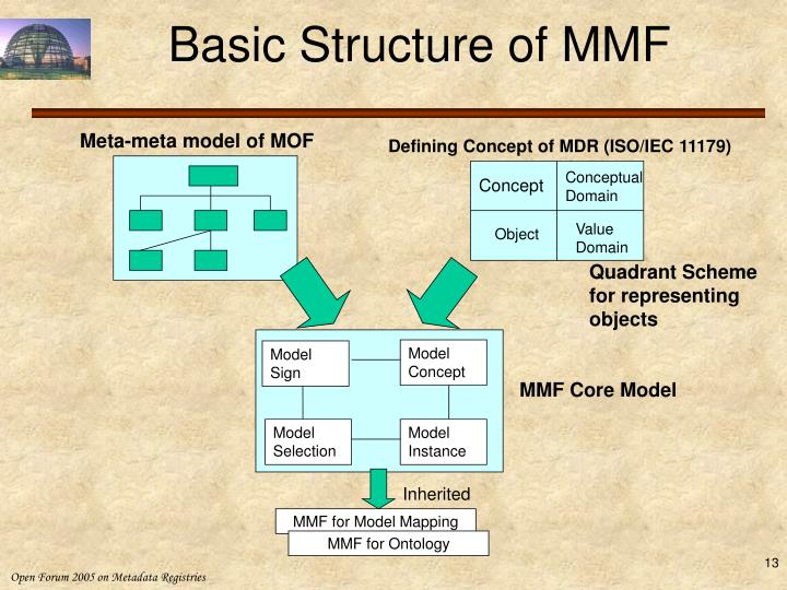 Basic Structure of MMF