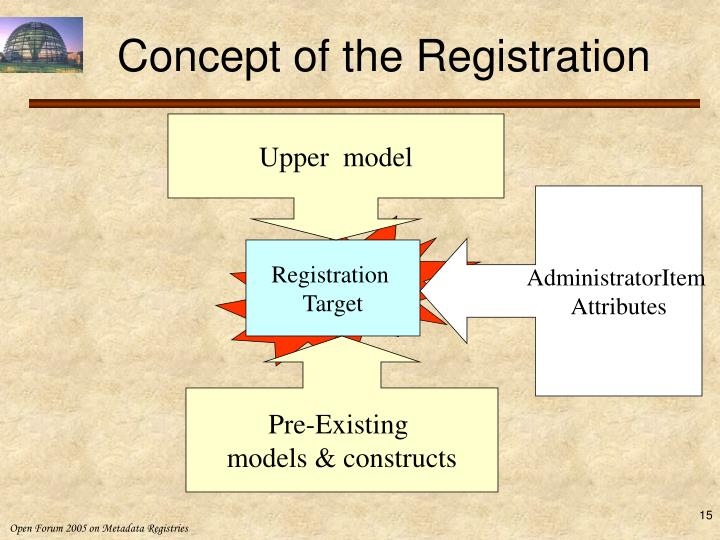 Concept of the Registration