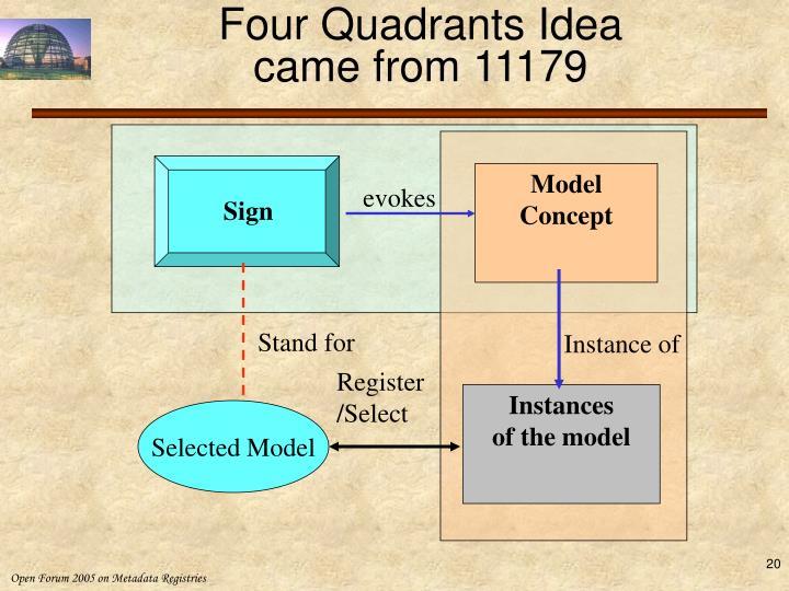 Four Quadrants Idea