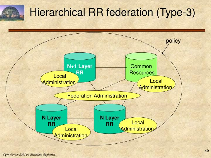 Hierarchical RR federation (Type-3)
