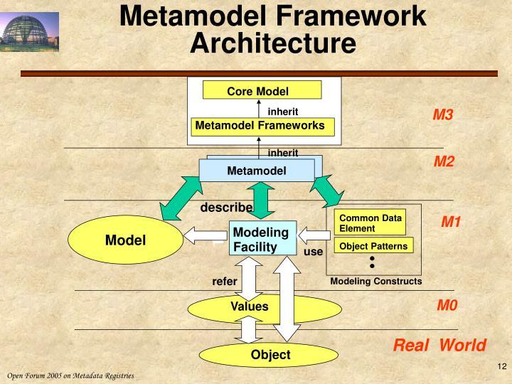 Metamodel Framework Architecture