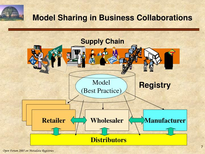 Model Sharing in Business Collaborations