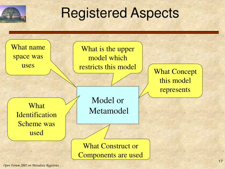 Registered Aspects