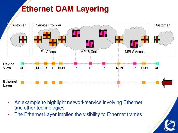 Ethernet oam layering