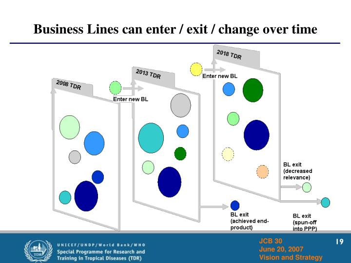 Business Lines can enter / exit / change over time
