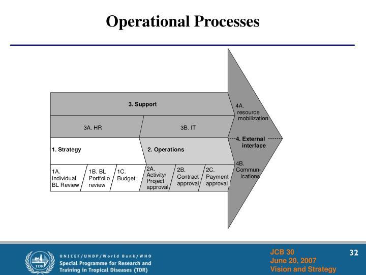 Operational Processes