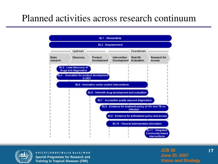 Planned activities across research continuum