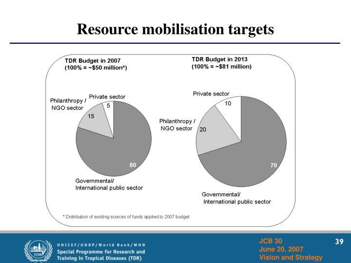 Resource mobilisation targets