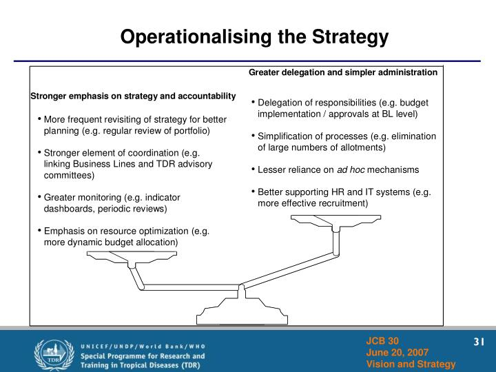 Operationalising the Strategy