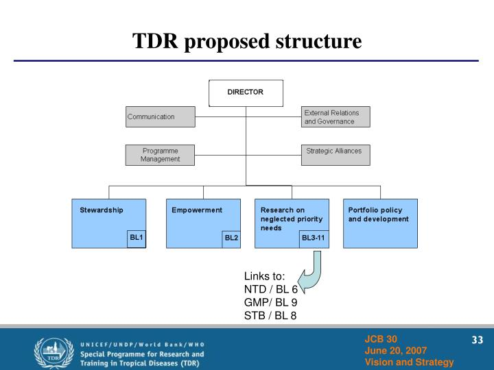 TDR proposed structure