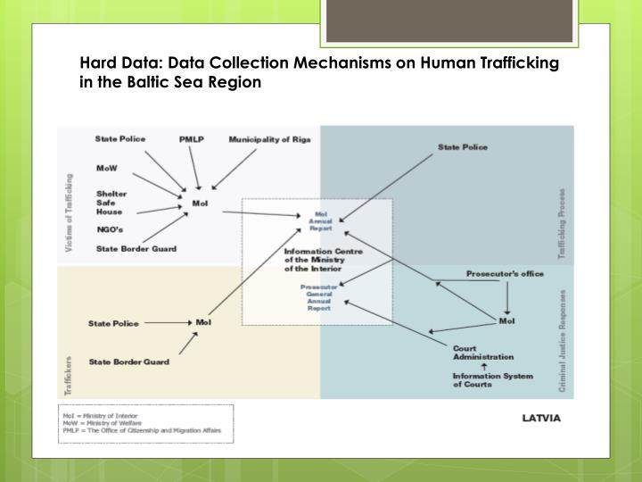 Hard Data: Data Collection Mechanisms on Human Trafficking in the Baltic Sea Region