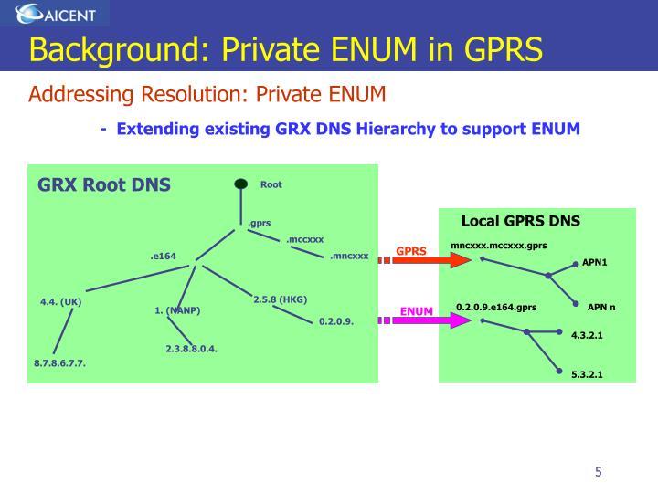 Background: Private ENUM in GPRS