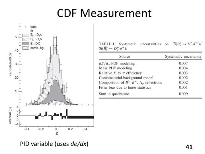 CDF Measurement