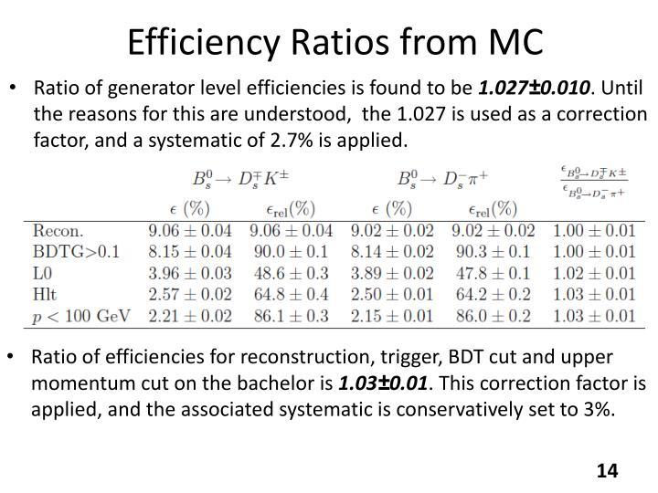 Efficiency Ratios from MC