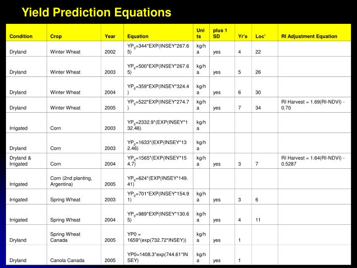 Yield Prediction Equations