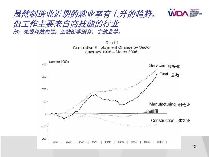 虽然制造业近期的就业率有上升的趋势,
