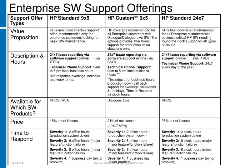 Enterprise sw support offerings