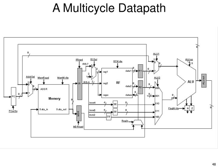 A Multicycle Datapath