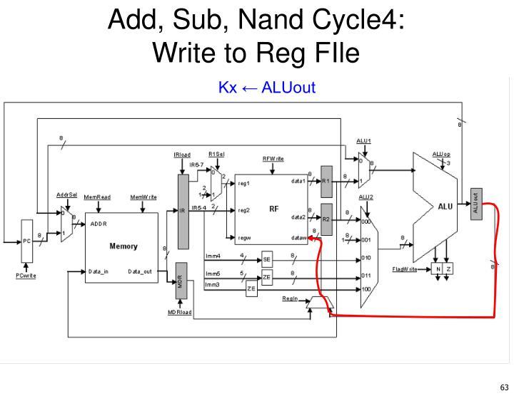 Add, Sub, Nand Cycle4: